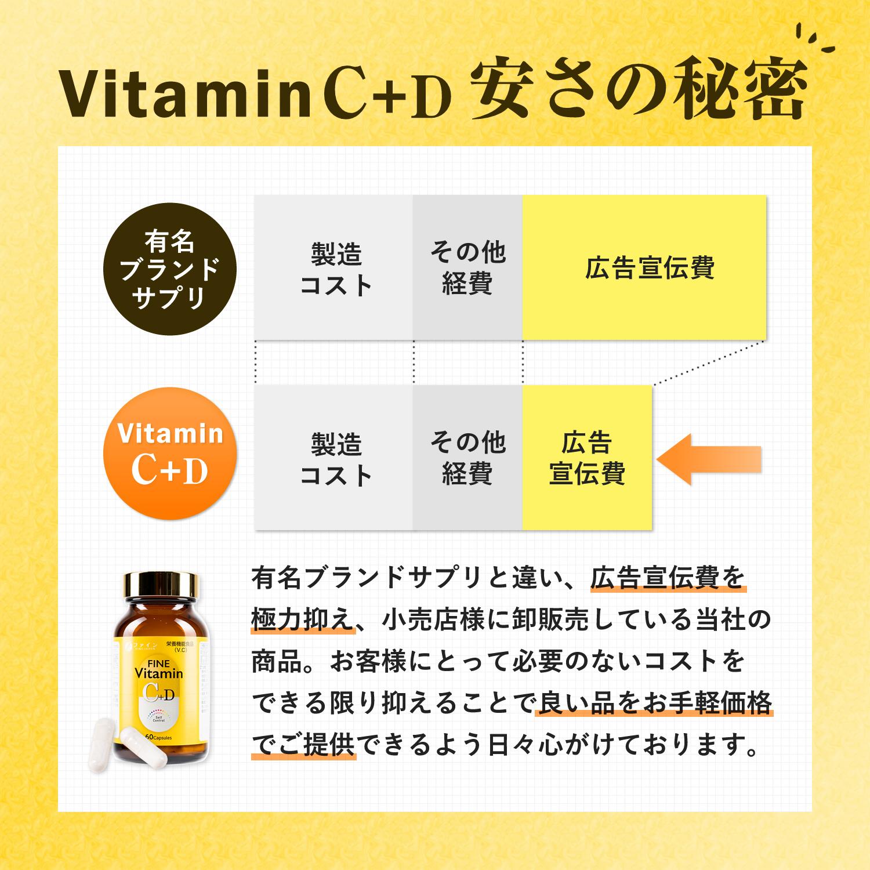 ファイン ビタミンC+D ビタミンC+D 安さの秘密