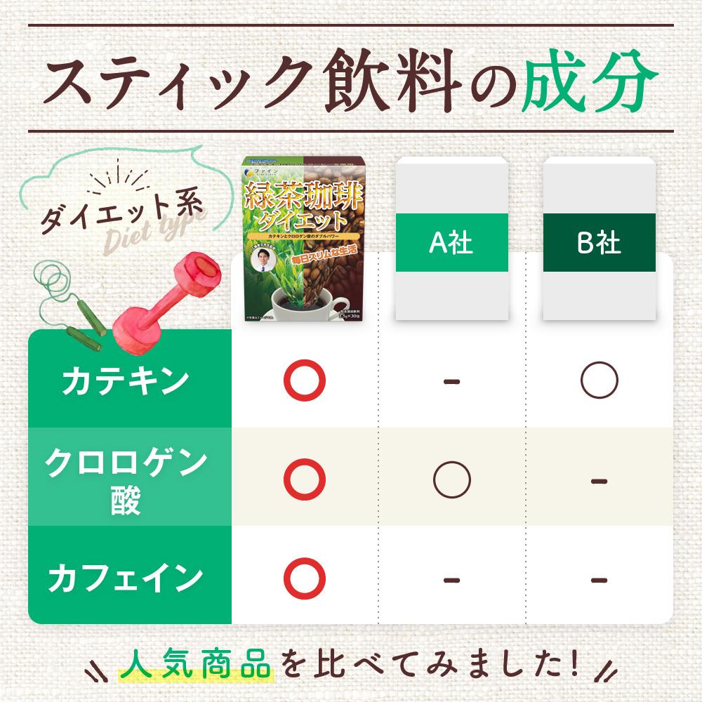 緑茶コーヒーダイエット スティック飲料の成分!