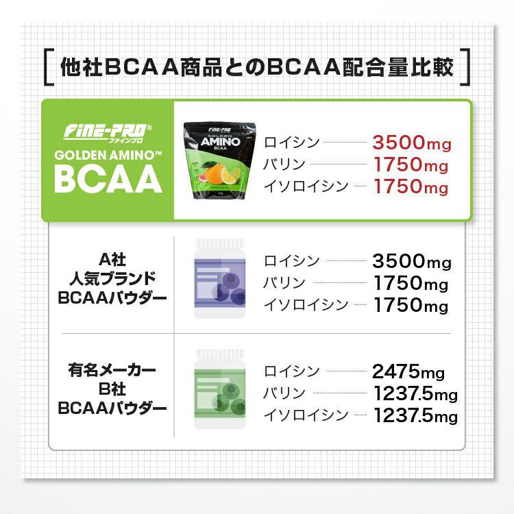 ファインプロ GOLDEN AMINO BCAA 55杯分 他社BCAA商品とのBCAA配合量比較