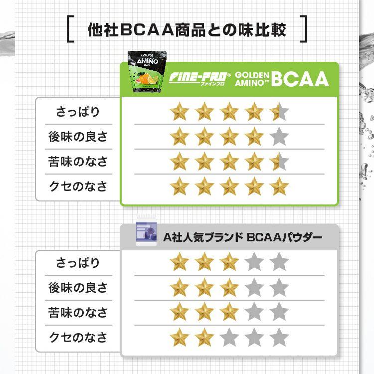 ファインプロ GOLDEN AMINO BCAA 55杯分 他社BCAA商品との味比較
